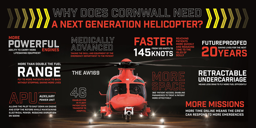 Cornwall Air Ambulance new helicopter appeal